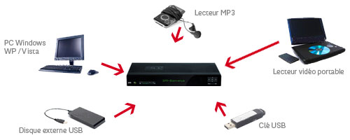 Media Center sur NeufBox Evolution