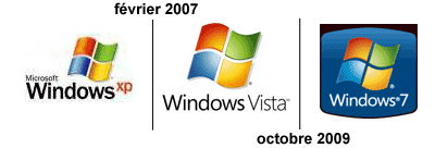 Evolution de Windows