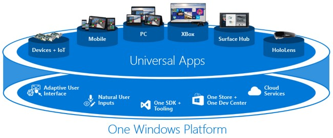 Universal Windows Platform (UWP)