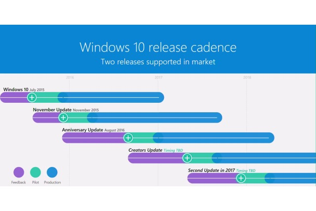 Betanews - Windows 10 Release Cadence